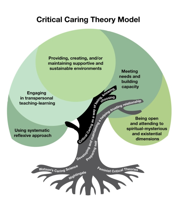 critical caring-DRAFT3