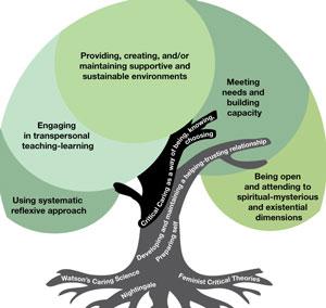 Critical Caring model