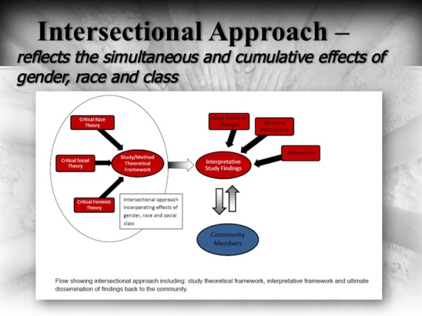 Intersectional Theoretical Framework